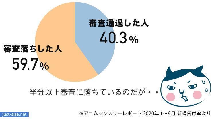 アコムの審査通過率のグラフ化