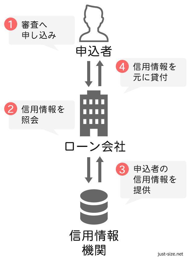 信用情報の仕組み