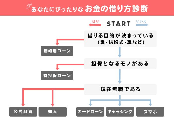 お金借りる方法のチャート図